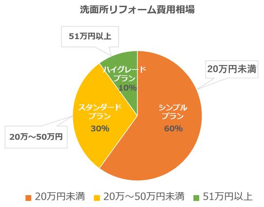 洗面所費用相場円グラフ