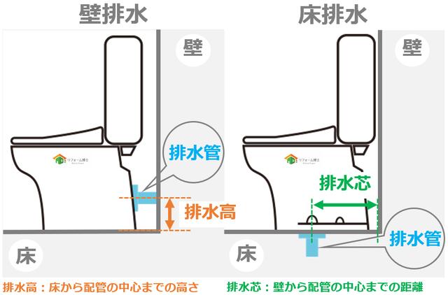 壁排水・床排水