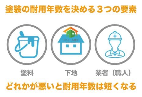 外壁耐用年数3つの要素