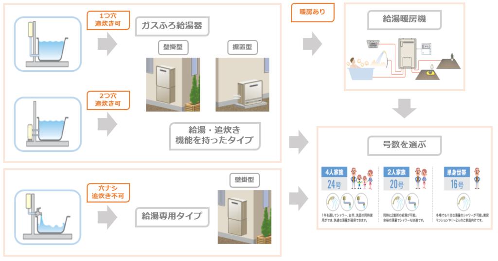 給湯器のタイプ