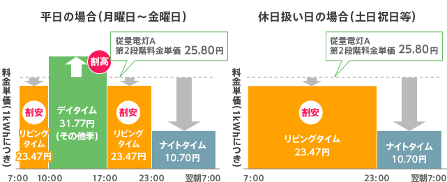 関西電力料金